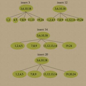 B-tree solution 3