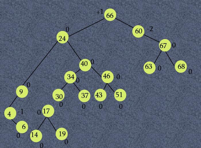 height balance tree(AVL)