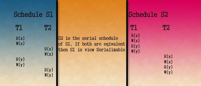 view serializability example