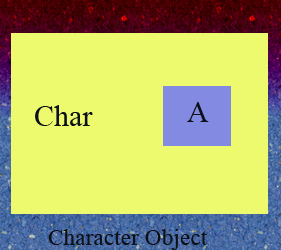 Character Object-Wrapper class in java in hindi