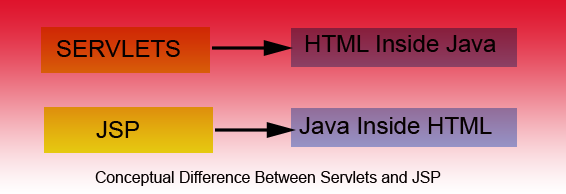 conceptual difference between JSP and Servlets