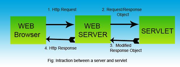 interaction between server and srevlet
