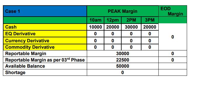 peak margin 1
