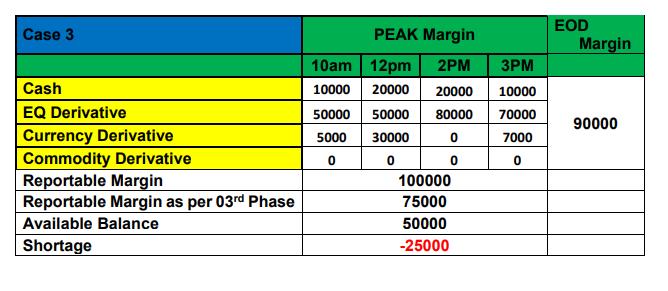 peak margin 3