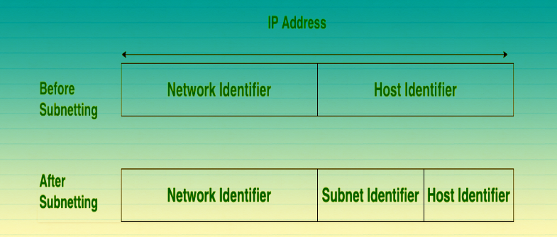 subnetting before and after copy